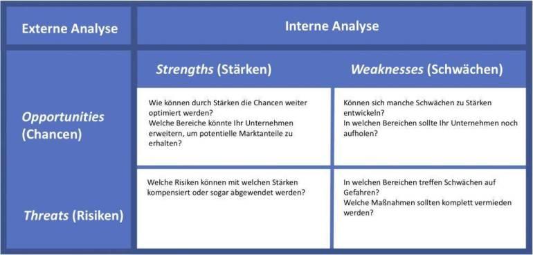 SWOT Analyse:TabellemitdenKombinationsmöglichkeiten
